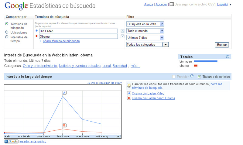Grafico de busqueda en google obama bin laden